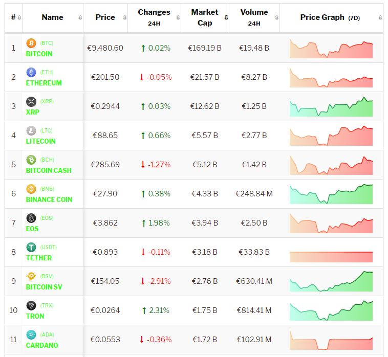 Crypto-analyse 22 juli: Bitcoin en Altcoins bewegen zijwaarts na positief weekend. Live koersen vastgelegd om 8.25 uur.