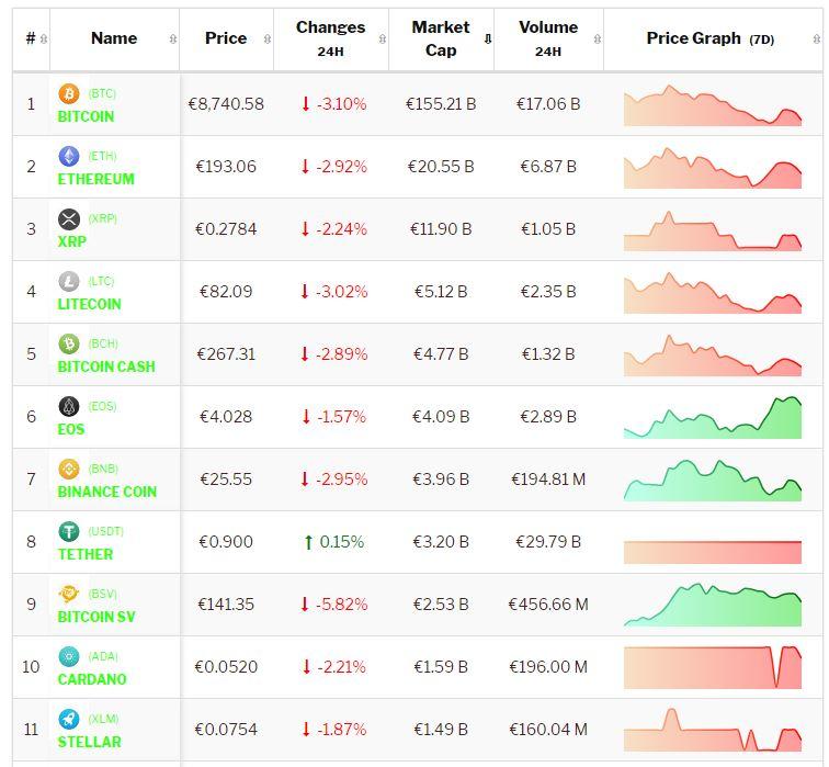 Crypto-analyse 26 juli: koers Bitcon en koersen Altcoins weer in mineur. Live koersen vastgelegd om 8.45 uur.