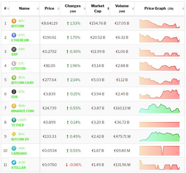 Crypto-analyse 29 juli: verraderlijk beeld koers Bitcoin en koersen Altcoins na het weekend. Live koersen vastgelegd om 7.55 uur.