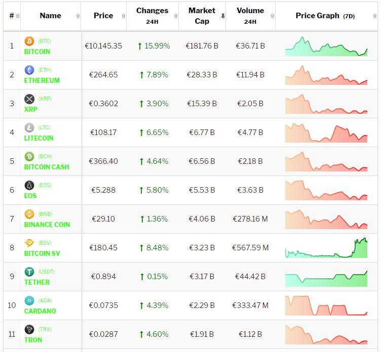 Bitcoin en Altcoins weer bullish door Aziatische invloed. Live koersen vastgelegd om 8.00 uur.