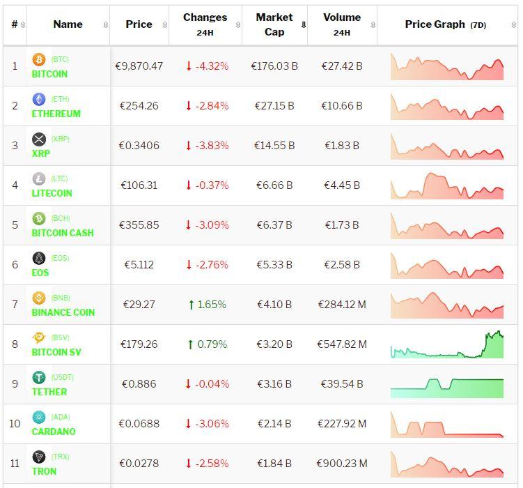 Crypto-analyse 5 juli: rode Bitcoin en negatieve dagkoersen domineren in consoliderende markt. Live koersen vastgelegd om 8.15uur.