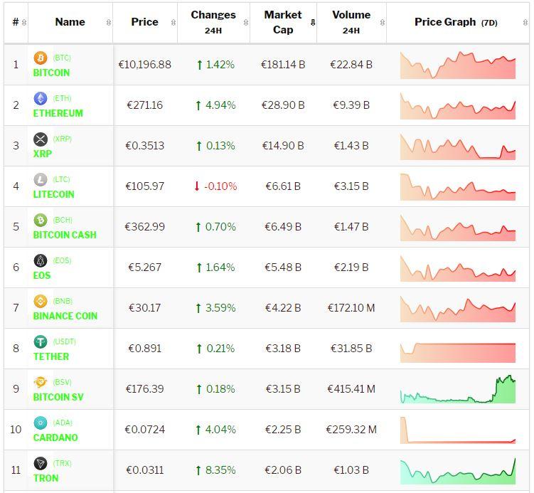 Crypto-analyse 8 juli: Bitcoin en meeste Altcoins positief na het weekend. Live koersen vastgelegd om 8.20 uur.