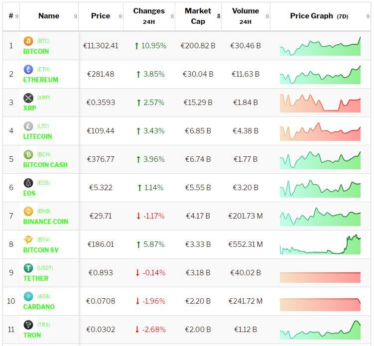 Crypto-analyse 9 juli Koers Bitcoin stijgt door Chinees nieuws, Altcoins blijven (weer) achter. Live koersen vastgelegd om 8.25 uur.