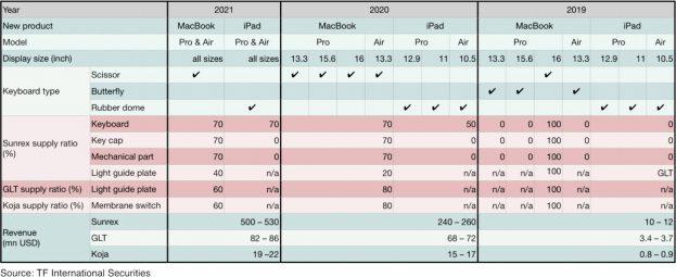 butterfly keyboard apple macbook pro