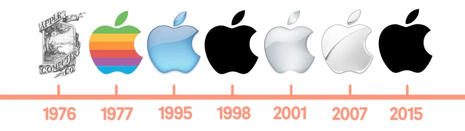 Apple evolutie
