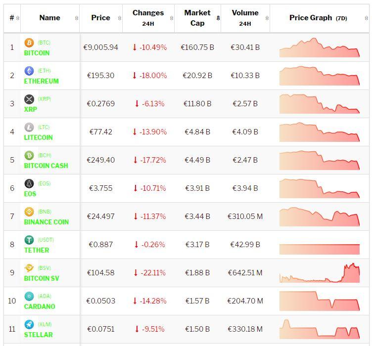 crypto-analyse 15 juli: Bitcoin en Altcoins beginnen bloedrood aan nieuwe week na negatief weekend. Live koersen vastgelegd om 8.20 uur.