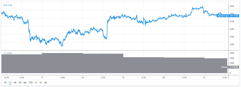 marktkapitalisatie Bitcoin en altcoins 16 tot en met 21 juli