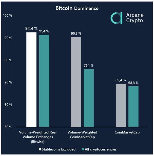Bitcoin-dominantie na correcties