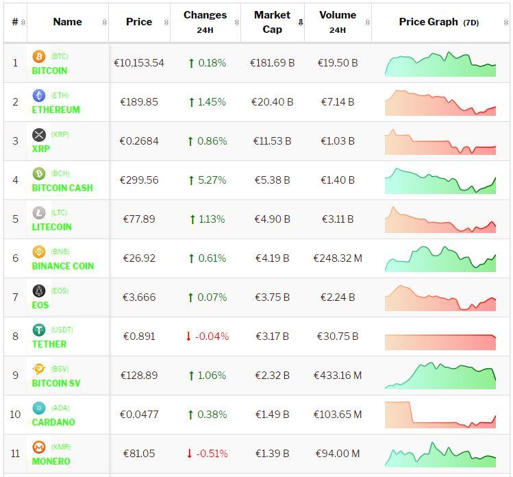 Crypto-analyse 12 augustus: Bitcoin en Altcoins herstellen na negatief weekend. Live koersen vastgelegd om 8.05 uur.