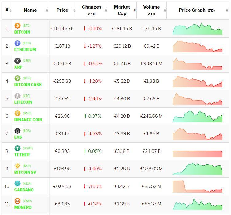 Crypto-analyse 13 augustus: negatieve tendens Bitcoin en Altcoins duurt voort. Live koersen vastgelegd om 8.40 uur.