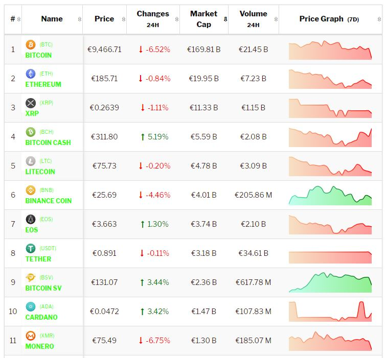 Crypto-analyse 14 augustus Bitcoin tuimelt omlaag, Altcoins presteren wisselend. Live koersen vastgelegd om 8.40 uur.