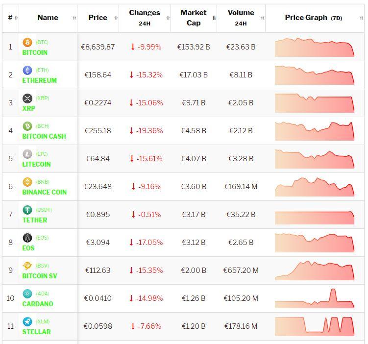 Crypto-analyse 15 augustus: Bijltjesdag voor Bitcoin, gehaktdag voor Altcoins. Live koersen vastgelegd om 8.30 uur.
