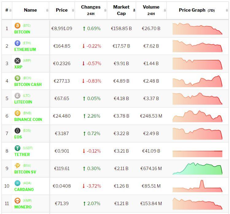 Crypto-analyse 16 augustus: Bitcoin en Altcoins stabiliseren na beren-aanval. Live koersen vastgelegd om 8.35 uur.