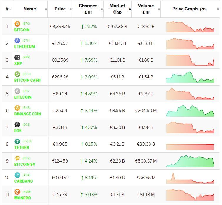 Crypto-analyse 19 augustus: positief weekend Bitcoin en Altcoins maakt nog geen indruk op de weekkoersen. Live koersen vastgelegd om 8.30 uur.