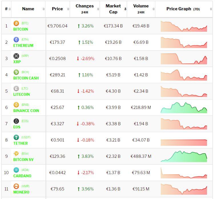 Crypto-analyse 20 augustus: Bitcoin stijgt door, Altcoins twijfelen weer. Live koersen vastgelegd om 8.35 uur.