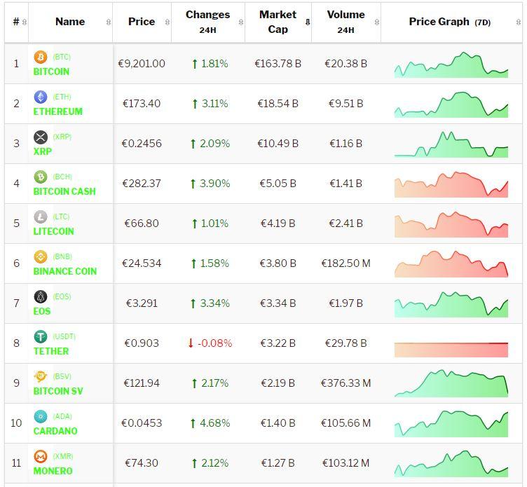 Crypto-analyse 23 augustus: Bitcoin en Altcoins herstellen met opvallend aantal positieve weekkoersen als gevolg. Live koersen vastgelegd om 8.35 uur.