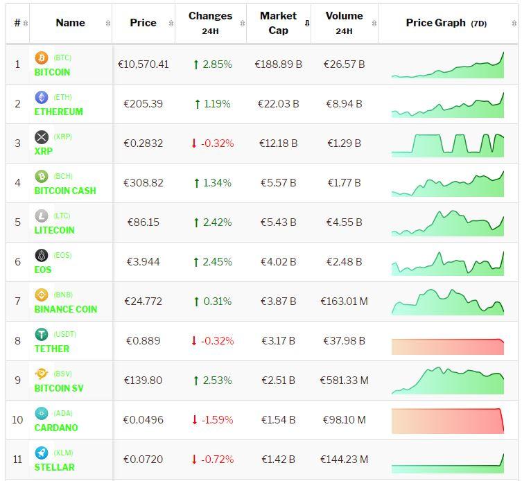 Crypto-analyse 6 augustus: Bitcoin en meeste Altcoins blijven positief. Live cryptokoersen vastgelegd om 8.20 uur.