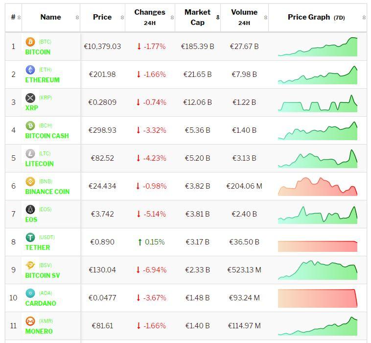 Crypto-analyse 7 augustus: Bitcoin en Altcoins consolideren na bull-rally. Live koersen vastgelegd om 8.25 uur.