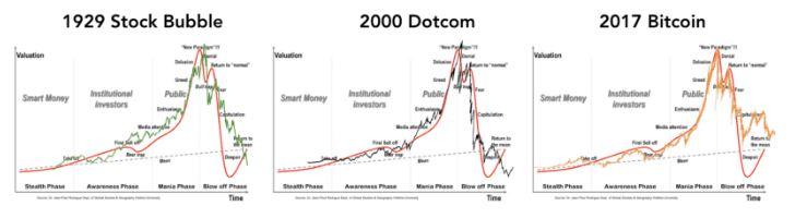 Koerspatronen-aandelencrisis-dotcombubbel-cryptowinter