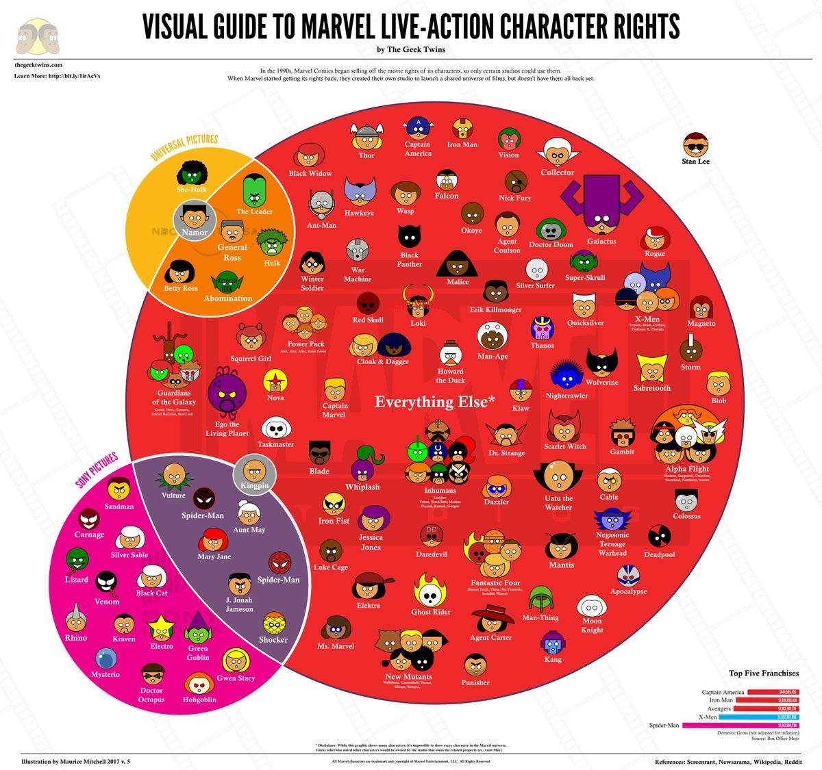 Marvel rechten superhelden