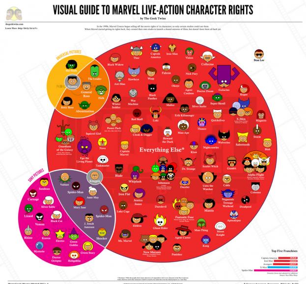 Marvel personage rechten