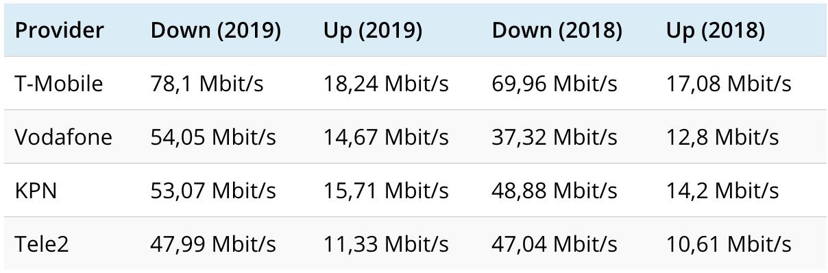4G snelheid internet Nederland