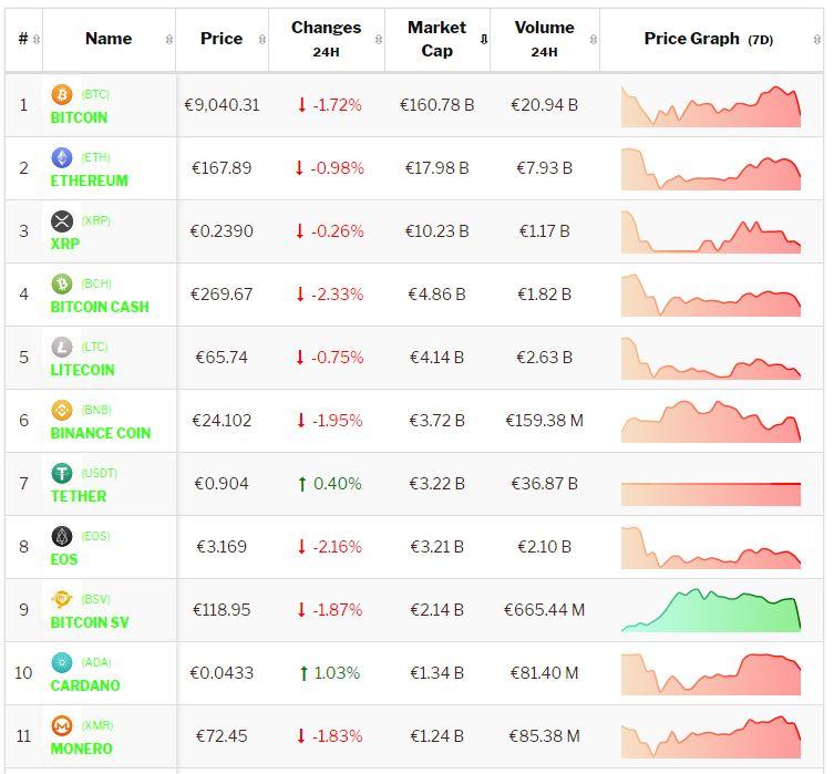 crypto-analyse-22 augustus: Bitcoin en Altcoins blijven negatieve koersen produceren. Live koersen vastgelegd om 8.40 uur.