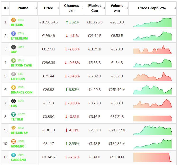 crypto-analyse 8 augustus: Bitcoin positief en Altcoins wisselend na consolidatie. Live koersen vastgelegd om 8.25 uur via TradeinCrypto.com.