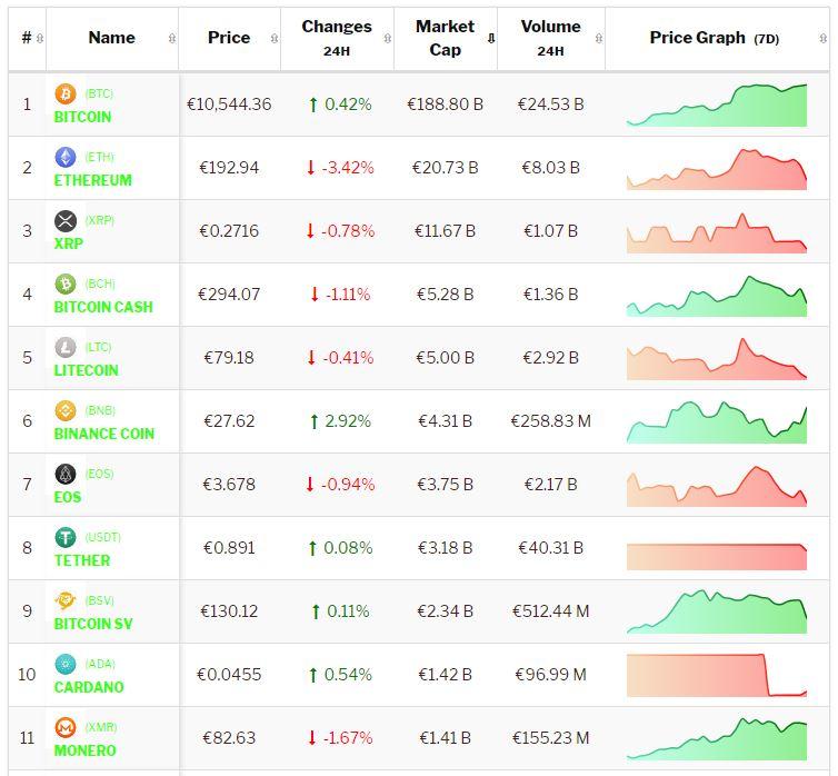 Crypto-analyse 9 augustus: Bitcoin en Altcoins consolideren richting het weekend. Live koersen vastgelegd om 8.30 uur.