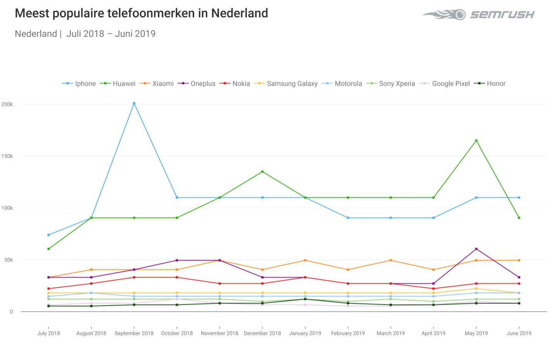 Apple iPhone populairste smartphone-merk Nederlandse consument