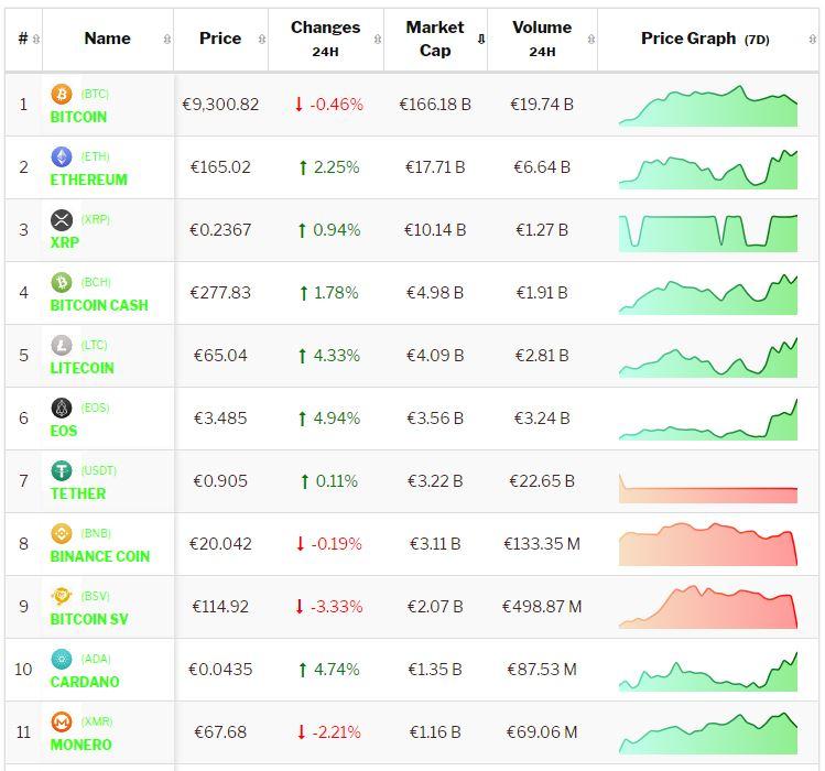 Crypto-analyse 11 september: Altcoins presteren beter dan Bitcoin in positieve markt. Live koersen vastgelegd om 8.35 uur.
