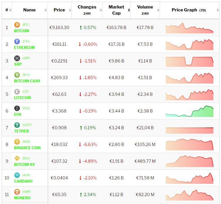 Crypto-analyse 12 september: Bitcoin consolideert terwijl Altcoins het moeilijk hebben. Live koersen vastgelegd om 8.40 uur.