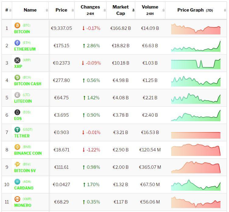 Crypto-analyse 16 september Bitcoin fractioneel hoger, Altcoins stijgen sterker na het weekend.