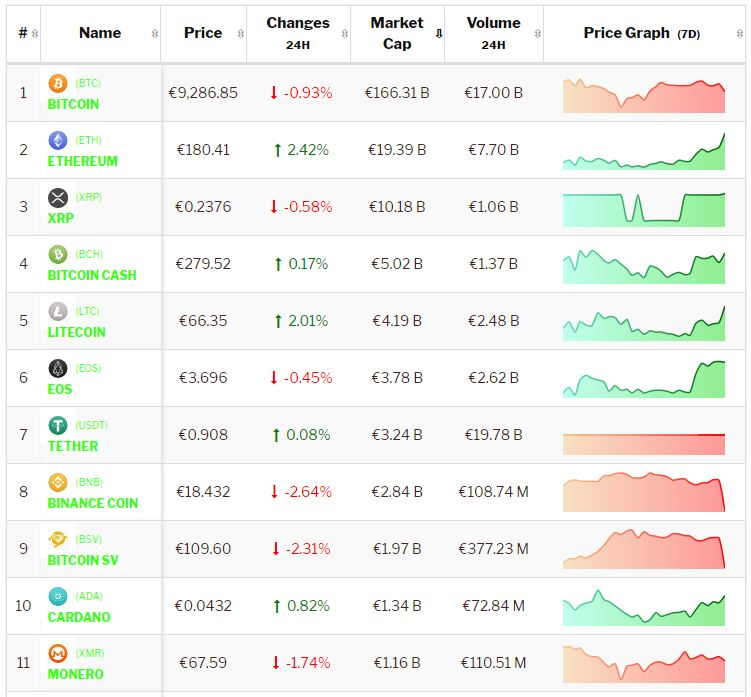 Crypto-analyse 17 september: Grote Altcoins presteren beter dan Bitcoin. Live koersen vastgelegd om 8.40 uur.