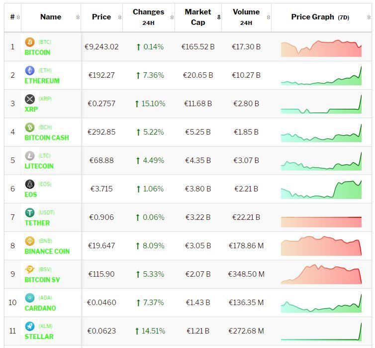 Crypto-analyse 18 september: Bitcoin consolideert Altcoins stijgen sterk. Live koersen vastgelegd om 8.20 uur.