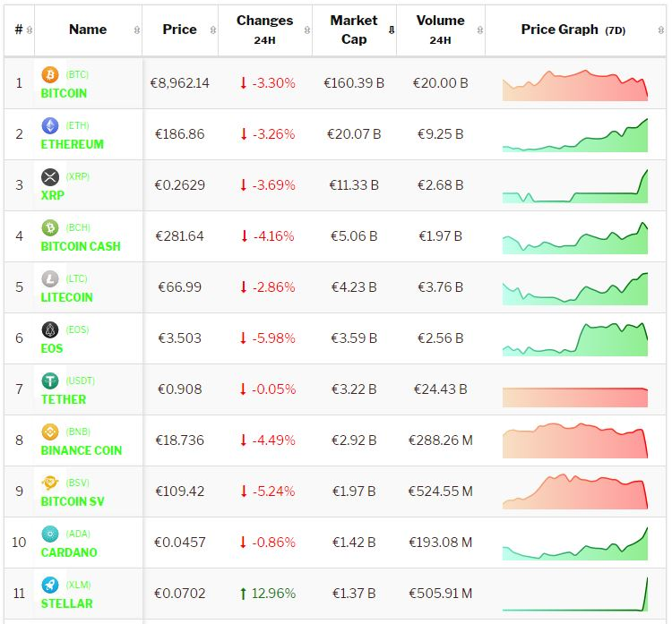 Crypto-analyse 19 september 2019 Bitcoin en Altcoins onderuit na Aziatische flash crash. Live koersen vastgelegd om 8.30 uur.