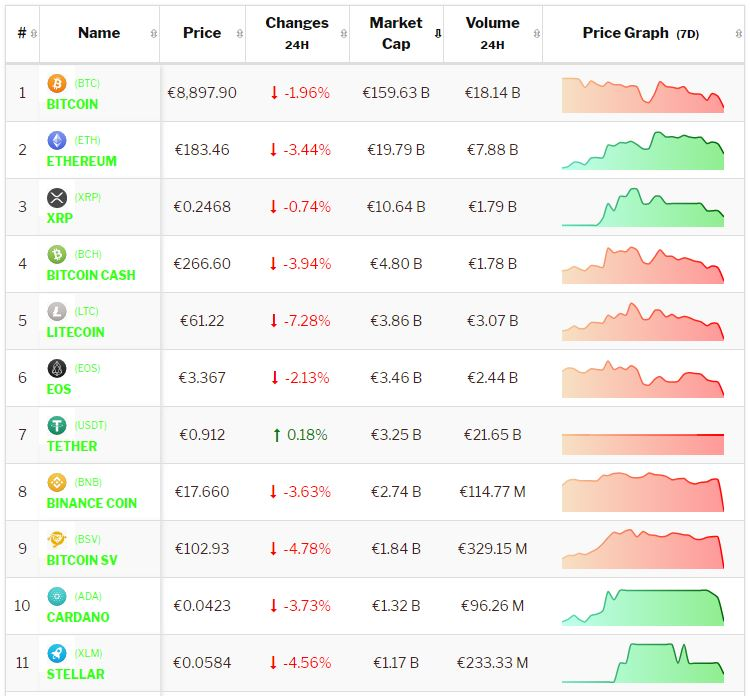 Crypto-analyse 24 september 2019 Koers Bitcoin en koersen Altcoins onderuit ondanks start Bakkt. Live koersen vastgelegd om 7.55 uur.