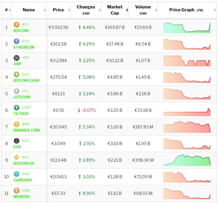 Crypto-analyse 3 september: Koers Bitcoin en koersen Altcoins beginnen de week met sterke stijging. Live koersen vastgelegd om 8.30 uur.