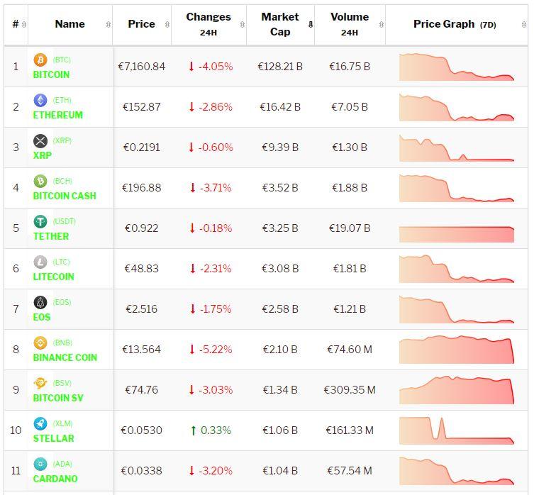 Crypto-analyse 30 september: Bitcoin negatief, Altcoins consolideren. Live koersen vastgelegd om 8.15 uur.