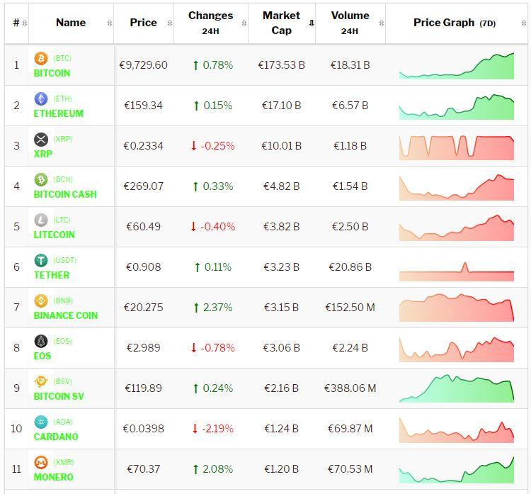 Crypto-analyse 6 september: koers Bitcoin en koersen Altcoins consolideren verder, positieve weekkoersen nemen toe. Live koersen vastgelegd om 8.30 uur.