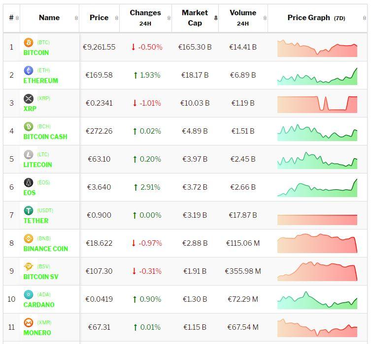 Cryptokoersen van Bitcoin en Altcoins in het weekend van 14 en 15 september