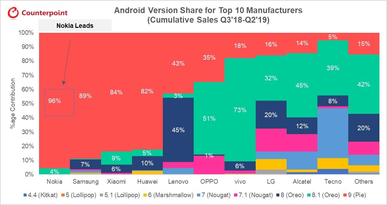 Android updates smartphonemakers