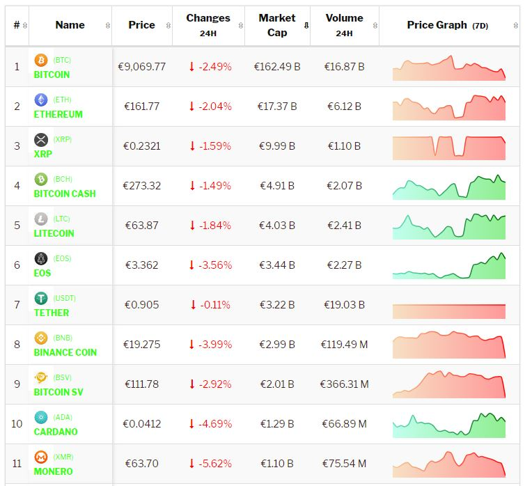 crypto-analyse 11 september: Bitcoin en Altcoins verliezen, bearish tendens. Live koersen vastgelegd om 8.40 uur.
