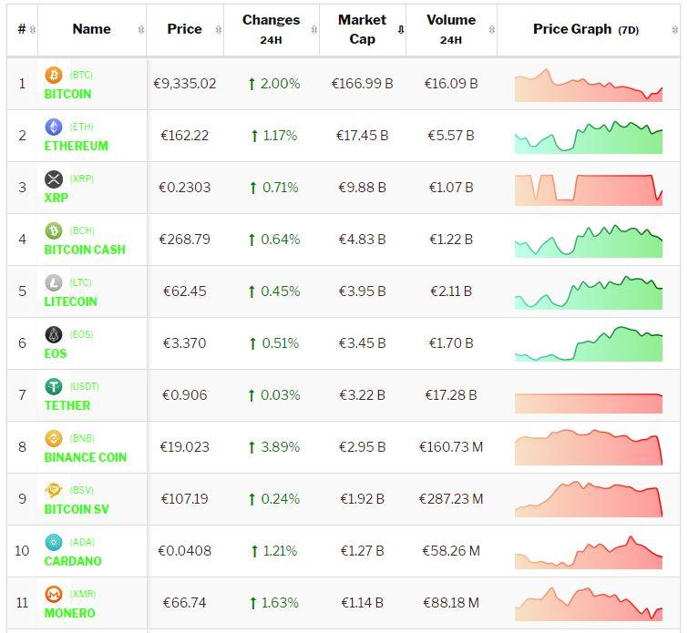 crypto-analyse 13 september: Bitcoin en Altcoins positief na dag vol tumult. Live koersen vastgelegd om 8.30 uur.