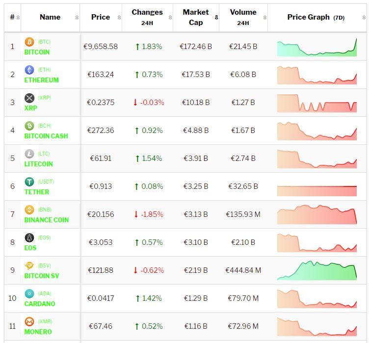 Crypto-analyse 4 september: Bitcoin stijgt verder, Altcoins blijven achter. Live koersen genoteerd om 8.20 uur.