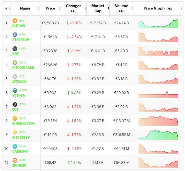crypto-analyse 5 september: Bitcoin en Altcoins consolideren. Live koersen genoteerd om 8.35 uur.