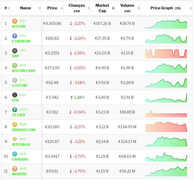Bitcoin verliest terwijl Altcoins beter weekend hebben. Live koersen vastgelegd om 8.50 uur.