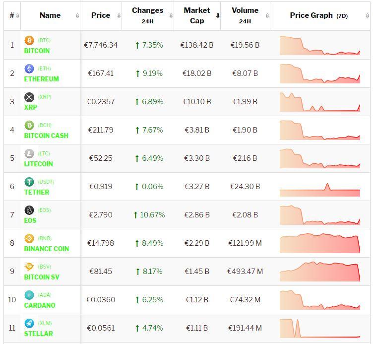 Crypto-analyse 1 oktober 2019: Bitcoin herstelt, Altcoins herstellen sneller. Live koersen vastgelegd om 8.35 uur.