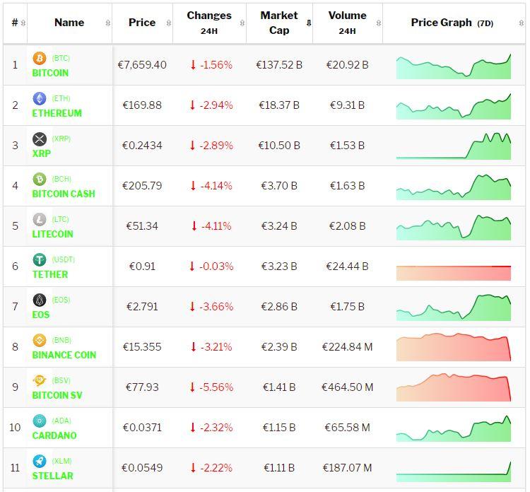 Crypto-analyse 11 oktober: Bitcoin en Altcoins reageren heftig op Aziatische marktbeweging. Live koersen vastgelegd om 8.20 uur.