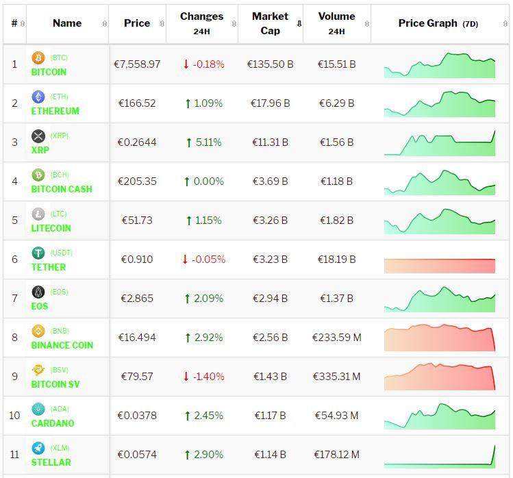 Crypto-analyse 14 oktober: Bitcoin en cryptomunten consolideren het weekend. Live koersen vastgelegd om 8.40 uur.